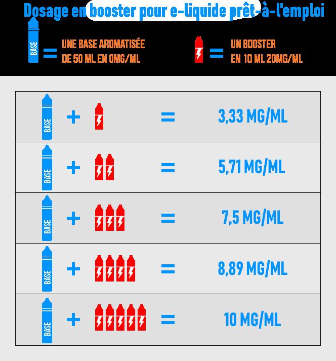Flacon-pr%C3%AAt-a-l-emloi-booster-shake-n-vape-taux-nicotine-grand-format-dosage-3.png