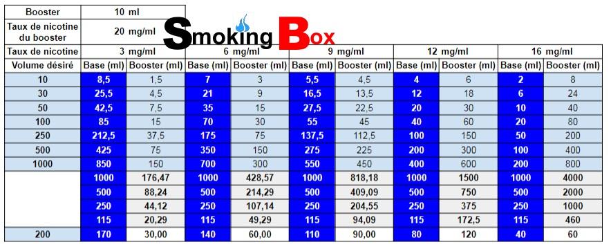 tableau-booster-nicotine-base-arome-concentré-diy